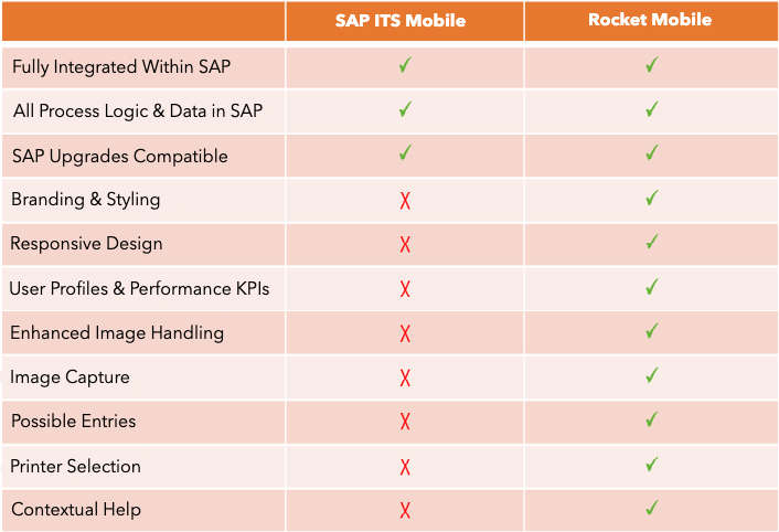 Rocket-Mobile-Comparison-table1